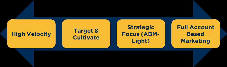 4-sales-development-approaches