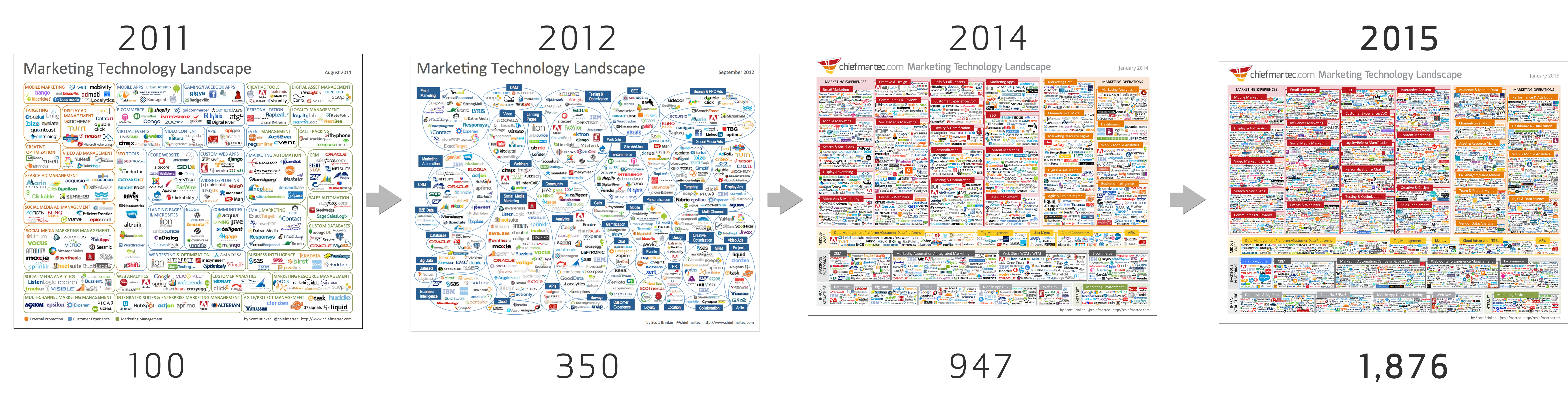 Marketing-Technology-Landscape-Evolution