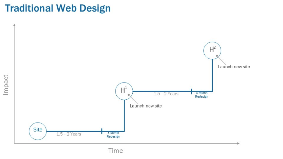 Traditional-web-design.png