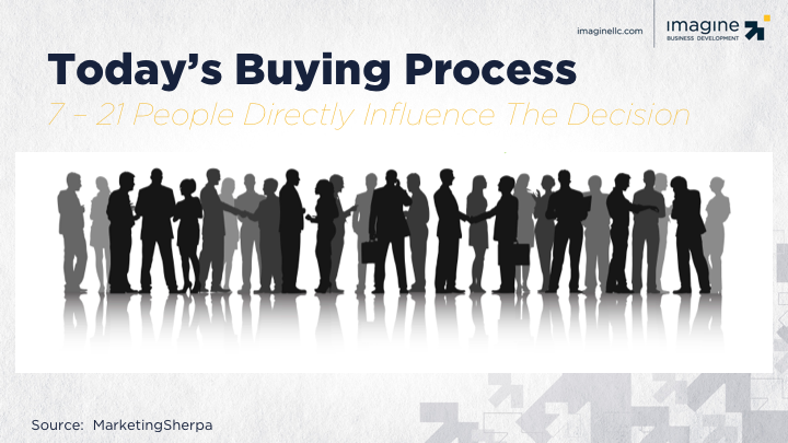 complex-buying-processes.png