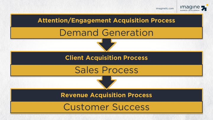 customer-revenue-acquisition-process