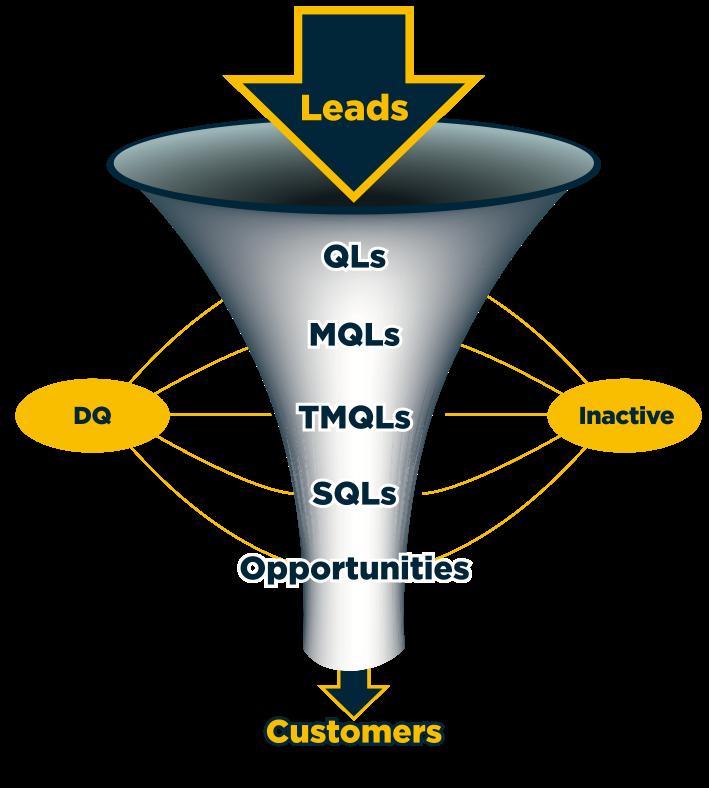 demand-generation-funnel-management.png