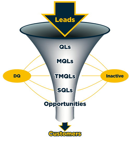 demand-generation-funnel-management.png