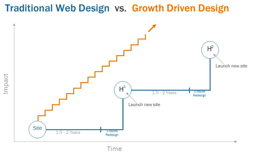 growth-driven-web-design.png
