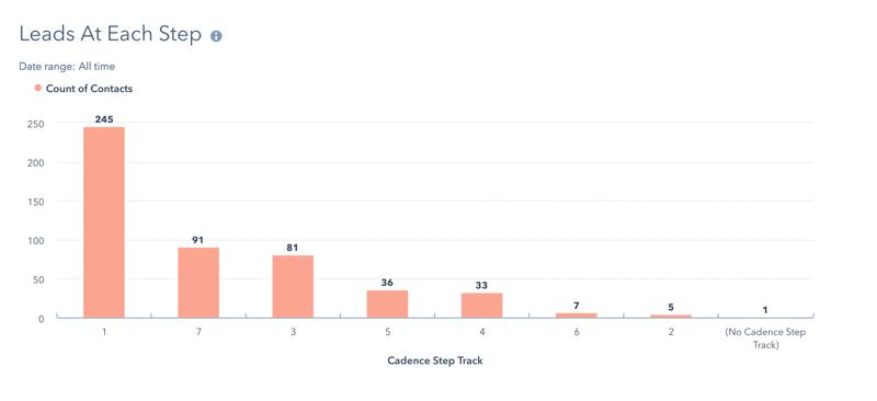 lead-cadence-step