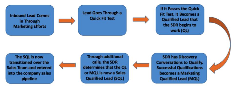 inbound-lead-progression.png
