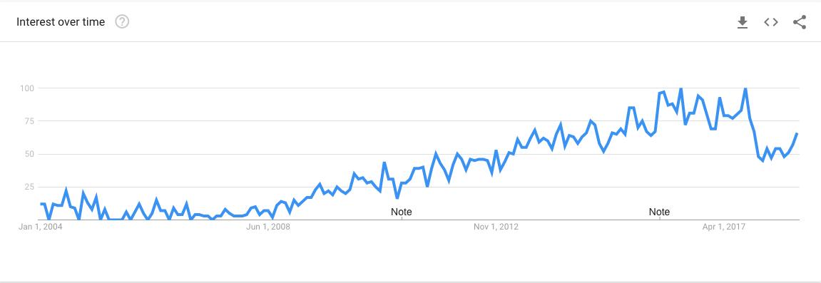 keyword-inbound-serach-trend