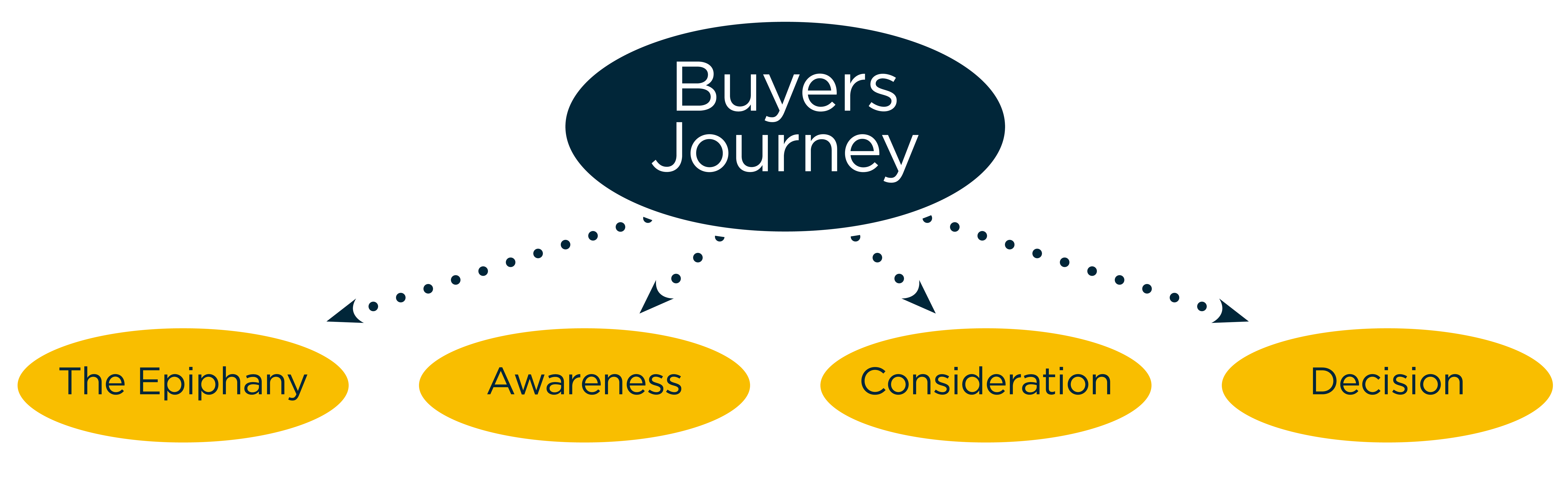 BuyersJourney.png